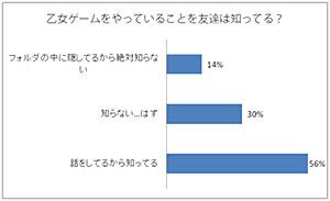 乙女ゲームアプリ調査 (C)Visualworks